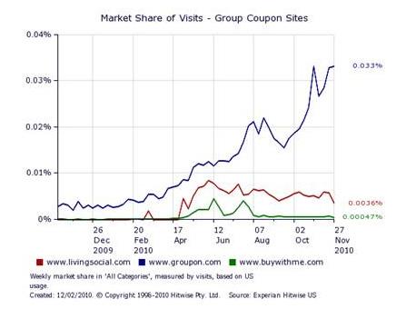 Group Buying Market Share